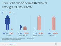 """Képtalálat a következőre: """"income worlds 1%"""""""