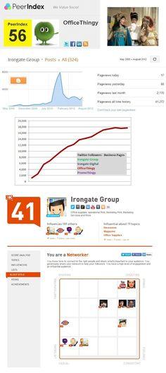 Social Media for business?