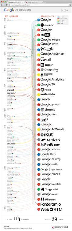 Las adquisiciones de Google desde 2001 hasta 2012 en una infografía