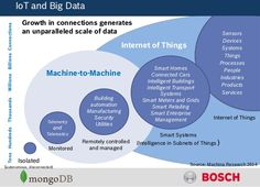IoT and Big DataTensHundredsThousandsMillionsBillionsConnections Internet of Things Machine-to-Machine Isolated (autonomous, disconnected) Monitored Smart . Cable Management, Use Case, Training Center, Big Data, Business Marketing, Infographic, Coding, Internet, Facts