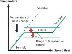 Temperature Control during phase-change energy storage.