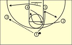 Double-Cut Offense for Youth Basketball
