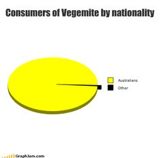Consumers of Vegemite by nationality