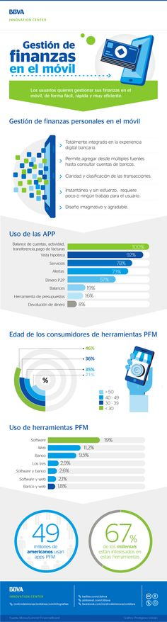 Hola: Una infografía sobre Gestión de finanzas en el móvil. Vía Un saludo