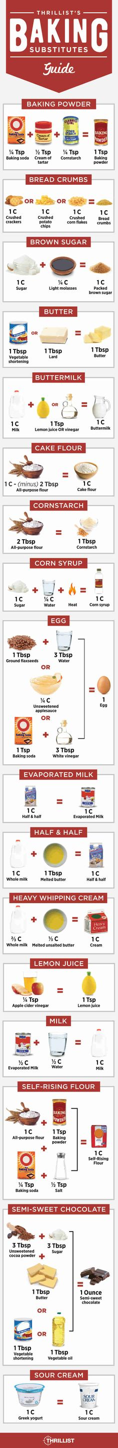 Excellent substitutions chart! Never borrow an egg from your neighbor again.