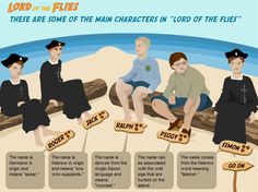 """Students use a free online interactive game to explore the symbolism and themes of William Golding's novel """"Lord of the Flies. High School Literature, British Literature, Student Teaching, Teaching Reading, Teaching Resources, Teaching Ideas, Online English Games, Online Games, Education English"""