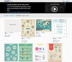 easely 5 sites pour créer une infographie en ligne