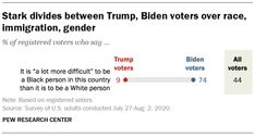 Source: Pew Research Center Political Participation, Pew Research Center, Democratic Socialist, Reproductive Rights, Political System, Gender, Politics, Racing, Formal