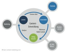Lean Content Marketing Kreislauf Newsreader, Software, Content Marketing, Chart, Mathematical Analysis, Inbound Marketing