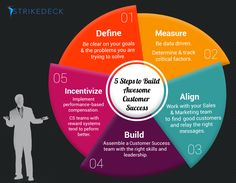 CS Infographics | Strikedeck | Transforming Customer Success