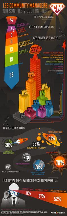Infographie : Où et Qui est le #Communitymanager en France. #CM #socialmedia