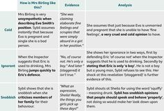 Mrs Birling Point//Evidence//Analysis Source: BBC BiteSize English Literature//An Inspector Calls//Characters An Inspector Calls Analysis, An Inspector Calls Quotes, An Inspector Calls Revision, English Gcse Revision, Gcse English Literature, English Writing, Education English, Revision Notes, Study Notes