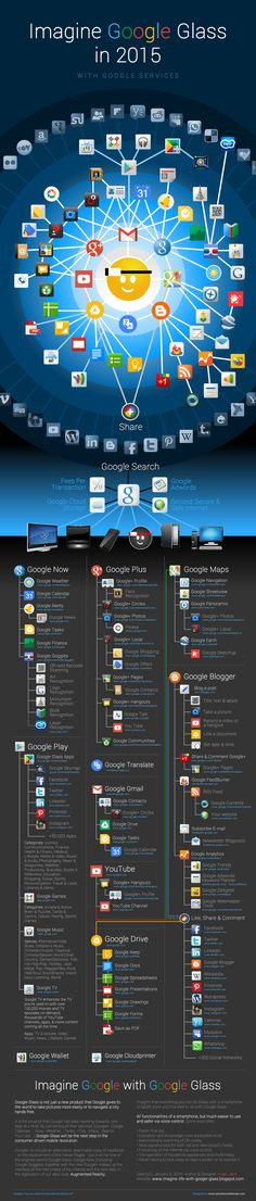 Google Glass is not just a new product that Google gives to the world to take pictures more easily or to navigate a city hands free. Read more at http://imagine-life-with-google-glass.blogspot.be/2014/01/infographic-imagine-google-glass-in-2015.html