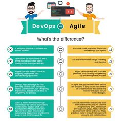 DevOps Vs Agile While DevOps is the concept to manage end-to-end engineering processes, Agile is a process used to manage complex projects. Agile is, in fact, one of the most essential parts of successful DevOps. Agile Project Management, Program Management, Time Management Tips, Project Management Templates, Change Management, Lean Development, Agile Software Development, Software Testing, Information Technology