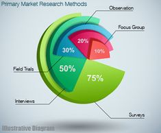 Different methods of primary research