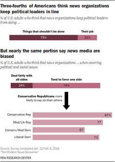 Three-fourths of Americans think news organizations keep political leaders in line but nearly the same portion say news media are biased