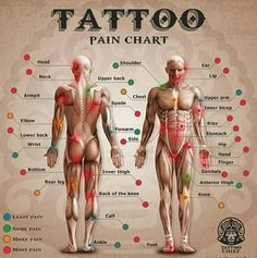 Where's the Most Painful Spot (on your Body) to Get Tattooed? #TattooChief.
