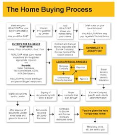 home buying process home buying process home buying and home on 10936