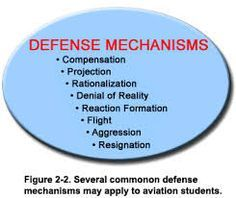 Flash Cards Ego Defense Mechanisms Social Work Exam Lcsw Exam