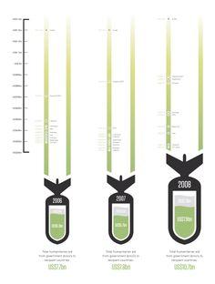 GHA Brand Alignment / Website / Infographic Series on Behance