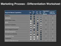 Go-to-Market Strategy Template - Foundational Building Blocks - Differentiation Worksheet Marketing Process, Marketing Plan, Website Proposal, Business Canvas, Sales Presentation, Sales Process, Ad Hoc, Use Case, Differentiation