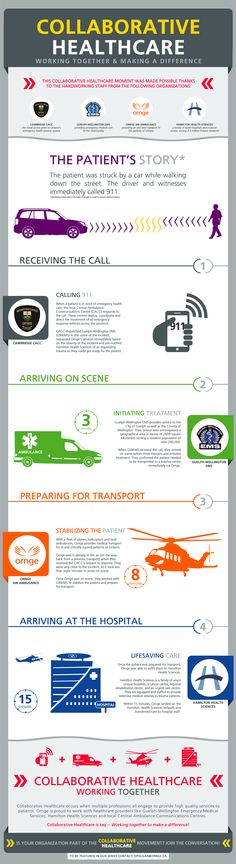 Infographic Ideas infographic examples healthcare : Infographic and Trends on Pinterest