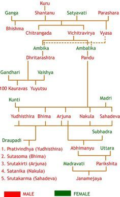 Family Tree Diagram  Group All Your Extended Family Genealogy
