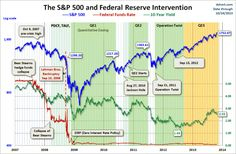 Federal Reserve Intervention and SP500