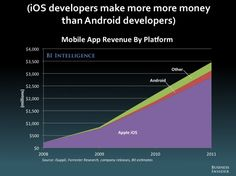 should say iOS game developers make more money ;)