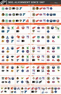 NHL realignment up to 2012