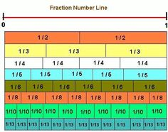 fractions on a number line | Finding Fractions on a Number Line