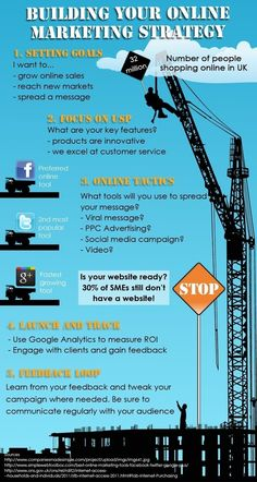 Building your online marketing. #infogrpahic #onlinemarketing #business