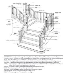 Impressive Stairs Parts #5 Stair Parts Diagram | Newell's