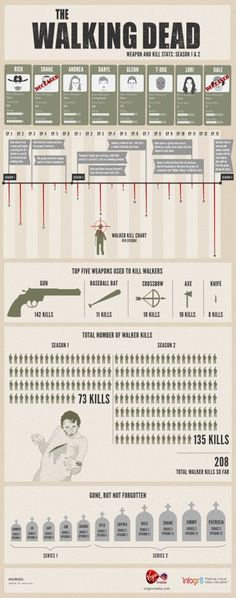 #INFOgraphic > Walking Dead Kill Count: Is this the kingdom of blood? Just in two seasons the Walking Dead characters have committed 208 kills. That equals to 11 kills per episode! See who is the most skilled killer and which is the most used weapon.  > http://infographicsmania.com/walking-dead-kill-count/