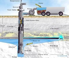 Learn more about borehole drilling in South Africa at Water Finder