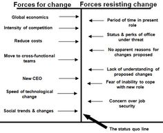 critical analysis kurt lewin change model Change management is kurt lewin change theory relevant to change management in the 21st century (kurt lewin force field analysis) is used in project implementations for positioning to help determine what aspects of the business are supporting the project.