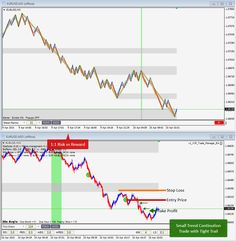 April 10th, 2015 -Small Trend Continuation with Tight Trailing Stop on EURUSD for 1:1 Risk:Reward