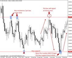 Learn Easy Forex Trading: Forex Trading Strategies The Market Never Forgets ...