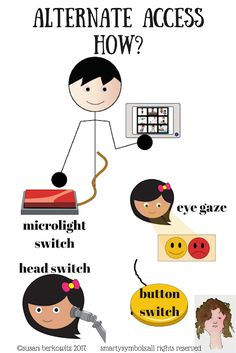 Kidz Learn Language: How the Heck Can He Access That Communication System? For AAC users who cannot use direct selection we need to look at alternate access, such as eye gaze or switch use. Speech Therapy Activities, Language Activities, Types Of Buttons, Communication System, Language Development, Teacher Blogs, Speech And Language, Literacy, How To Memorize Things