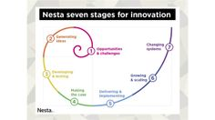 NESTA: Develop your skills. Help bring your ideas to life with our free learning materials and expert guidance.
