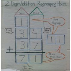 2 digit addition house anchor chart teaching regrouping.