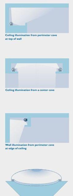 LED cove lighting Phillips design guide