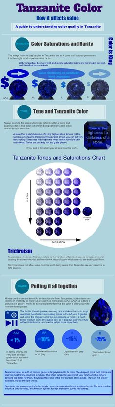 Tanzanite Tips and Info!