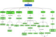 #Mapaconceptual de la Inteligencia. #Educacion