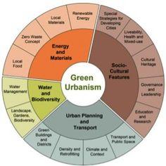 Arcology, Gestalt ,Ekistics, Ecumenopolis, Principles of intelligent urbanism, Transit Oriented Development, Permaculture , Ergonomics, Biomimetics, Urban design , Garden city movement, Smart growth, Walkability, Urban planning, Green-collar worker,...