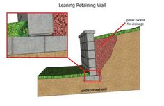 Int'l Association of Certified Home Inspectors Building A Retaining Wall, Rock Identification, News Us, New Homes, Diy Projects, America, Education, Training, Graphics