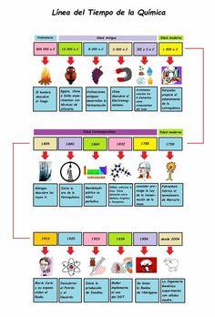Lnea del tiempo de la qumica el pensante chemistry pinterest historia de la qumica linea del tiempo urtaz Images