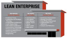 LEAN Lean Enterprise, Organizational Leadership, Operational Excellence, Supply Chain, Management, How To Plan, Business, Store, Business Illustration