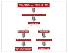 How to publish a book.and not just self publishing.