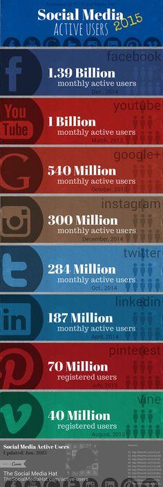 Influencia de las Redes Sociales en las personas